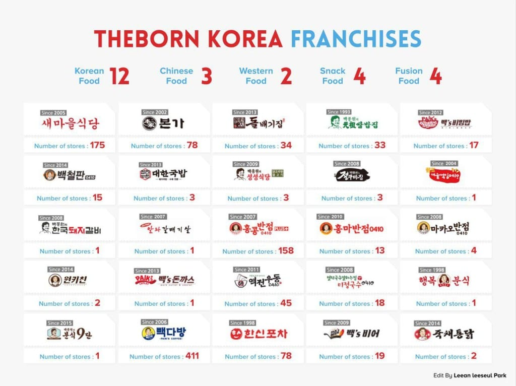 Baek Jong-won_franchises